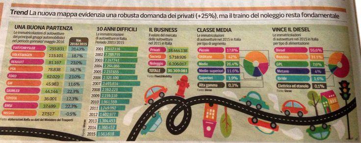 Automotive dati Italia 2016