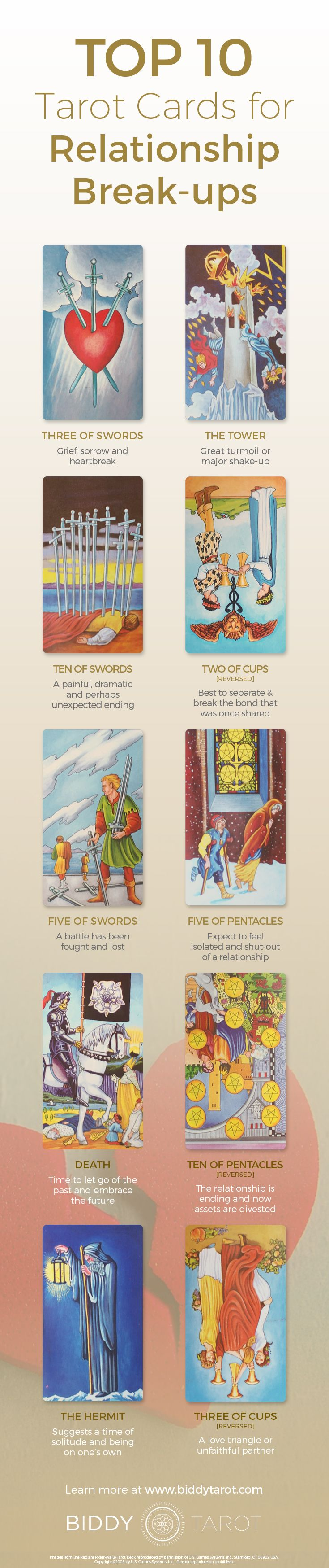 Sometimes it's best to call it quits. When these #Tarot cards appear in a #relationship reading, it's time to consider saying #good-bye and moving on. Download your free copy of my Top 10 Tarot Cards for love, finances, career, life purpose and so much more at https://www.biddytarot.com/top-ten-cards-ebook/ It's my gift to you!
