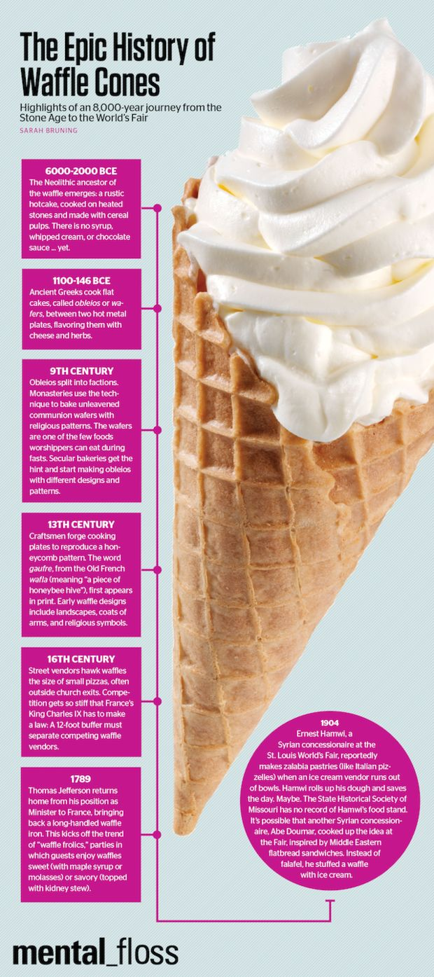 The deliciously awesome story behind best edible ice cream holder in history.  The Epic History of Waffle Cones   Mental Floss