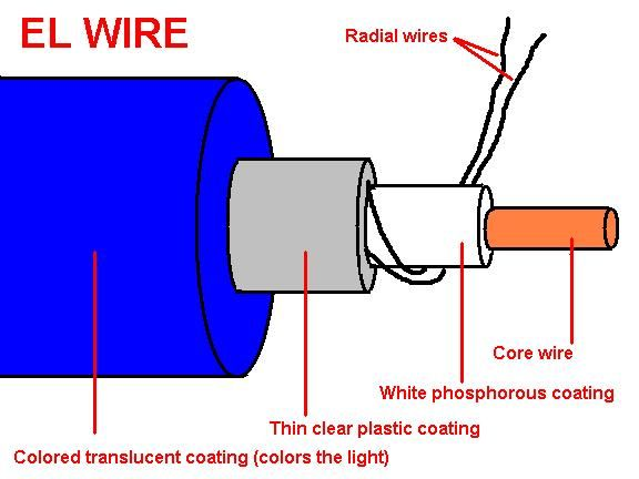 56 best EL wire designs images on Pinterest   Electroluminescent ...