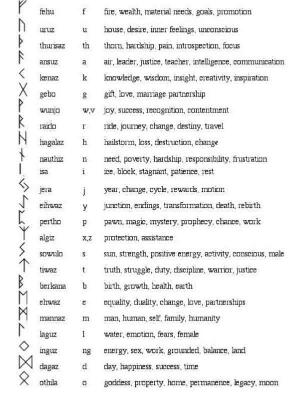 Runas vikingas-Las Runas son los caracteres del más antiguo alfabeto conocido entre las tribus nómadas de Escandinavia y el Norte de Europa. Han sido encontradas talladas en rocas y pequeñas fichas de madera o piedra, en muchos sitios. Además de su uso como lengua escrita, sus caracteres individuales fueron usados para adivinación, ritos y hechizos. Contienen símbolos, representan cosas, objetos y acciones, así como los valores primigenios del Cosmos (y una de estas será un próximo tattoo…