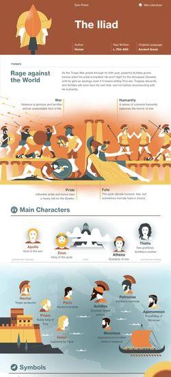 The Iliad infographic