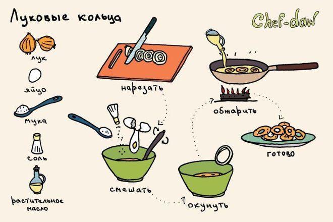Кулинарные рецепты в картинках (50 фото)