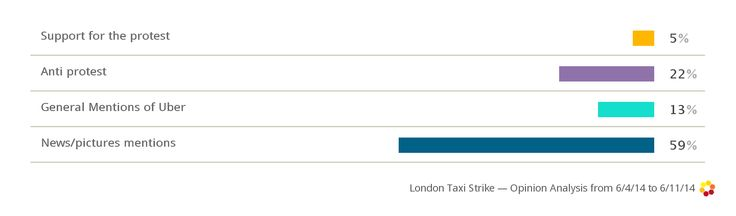 The #London taxi protests of June 2014: little public support, and significant publicity for Uber, the app which drove the protest in the first place.