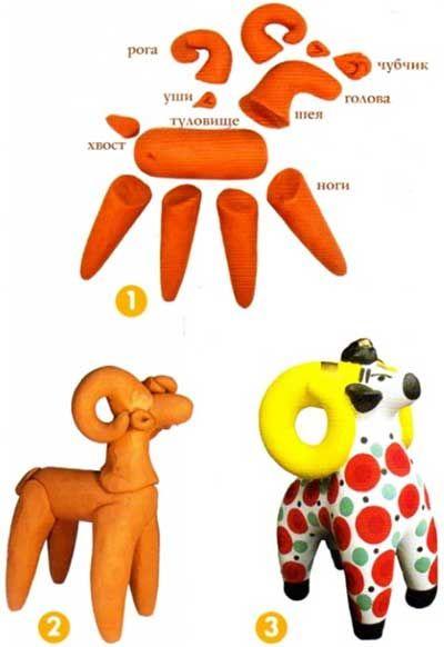 Дымковская игрушка — основы изготовления   Всё самое интересное!