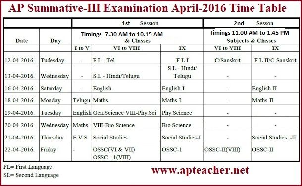 AP SA III Examination Time Table April-2016 AP Summative-3, SA 3 Exam Timetable, AP School Education department  has been released Summative-iii Examination Time Table April-2016 for the classes VI to IX. The SA-III Examinations will be start from 12/04/2016(Tuesday)
