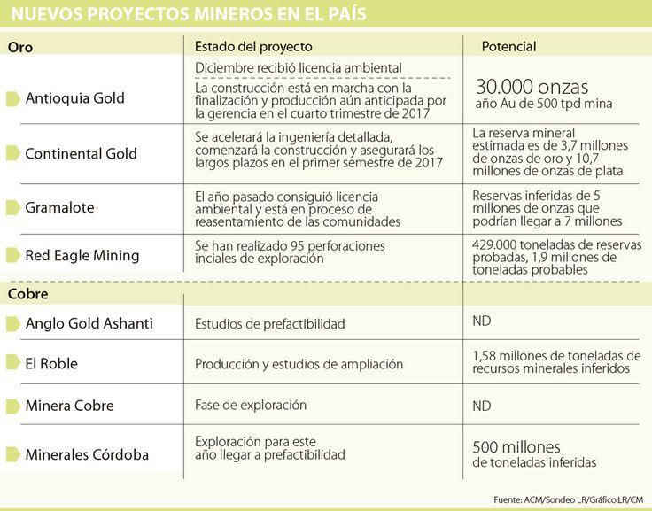 Cuatro proyectos mineros aumentarán en 37% la producción de oro a 2021
