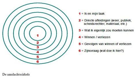 De aandachtcirkels van Eberspächer. Gevonden op Entennis.nl.