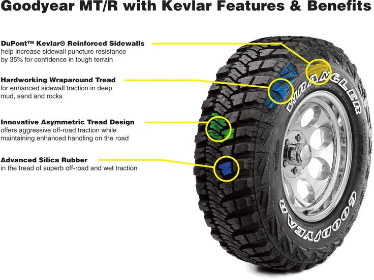 The Wrangler MT/R with Kevlar is Goodyear's first off-road tire to incorporate DuPont™ Kevlar®, an innovative material that's, pound for pound, five times stronger than steel.