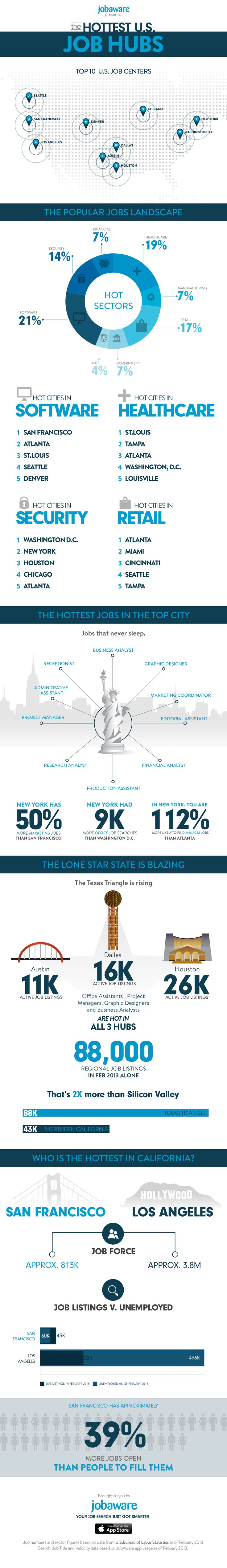best images about job search stats interview an infographic about the hottest job sectors in the us the attached infographic is based upon data from the us bureau of labor statistics and jobaware s