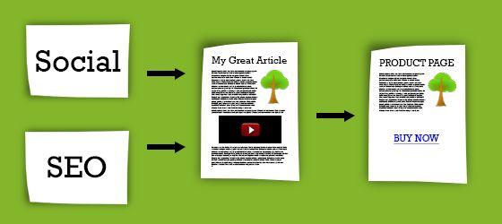 Content marketing per l'e-commerce: checklist tecnica e processo di scrittura | Blog E-commerce di PrestaShop