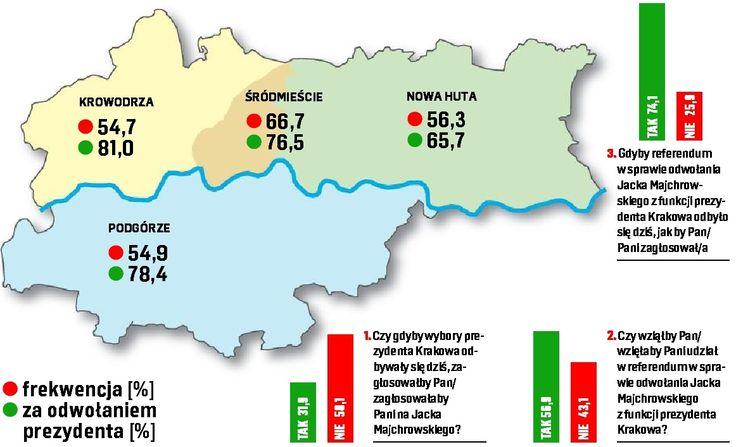 Krakowianie już nie chcą prezydenta Majchrowskiego [SONDAŻ] - dziennikpolski24.pl