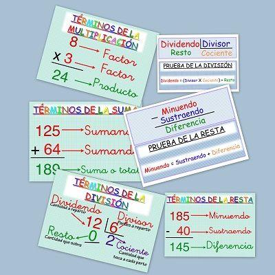 Hay términos matemáticos que son difíciles de comprender o retener en nuestra memoria. En estos esquemas, con los que podemos decorar la clase, podéis repasar con los peques estos términos