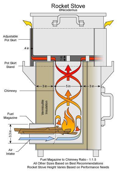 Best 25 rocket stove design ideas on pinterest for 4 block rocket stove