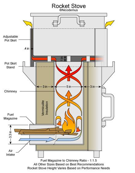 The 25 best ideas about rocket stoves on pinterest diy for Blueprints and plans for hvac pdf