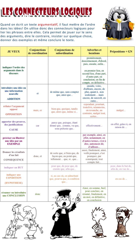 connecteurs logiques dissertation Utilisation de connecteurs logiques et chronologiques pour l'enchainement des idées : liste de connecteurs exercice interactif (qcm) sur les mots de liaison adapté d'un article utilisant de nombreux connecteurs proposition de séquence ( mise à jour 2010): toutes les activités en un seul document sur.
