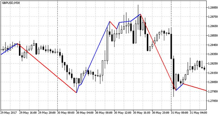 Free Download Of The Rsi Trend Indicator Indicator By Paran