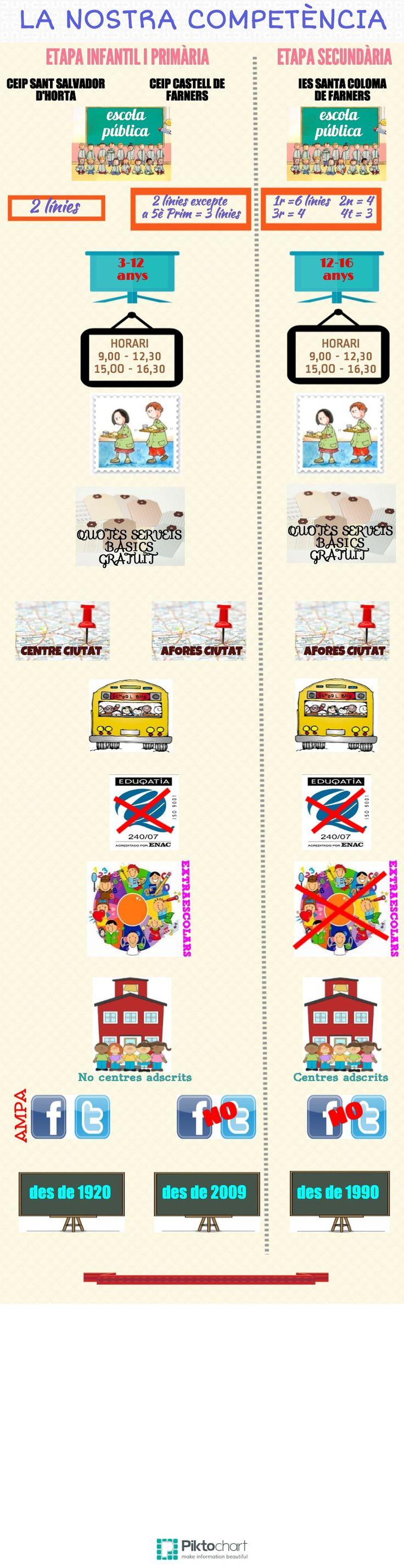 Competència | Piktochart Infographic Editor