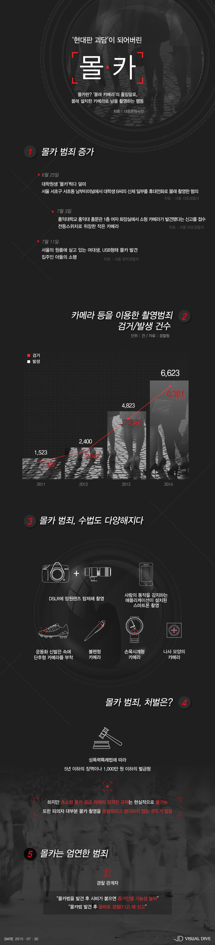현대판 신종괴담? 당신을 노리는 '몰카' 범죄 [인포그래픽] #Hidden_Camera / #Infographic ⓒ 비주얼다이브 무단 복사·전재·재배포 금지