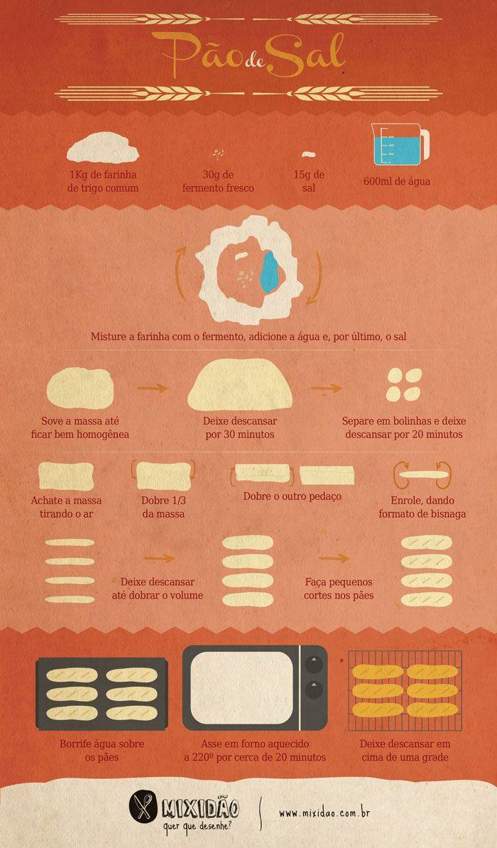 receita-infográfico de pão de sal