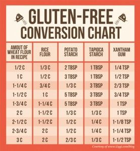 Gluten Free Baking Conversion Chart --  (substitutes a combination of rice flour, potato starch, tapioca starch, and xantham gum)