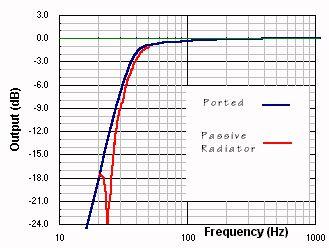 Passive Radiator Calculation
