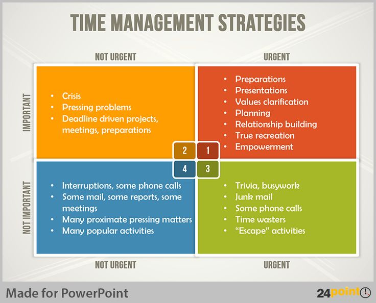 Management Stephen Time Grid Covey