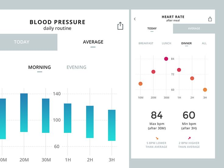 Medical app UI by Iurasova Nataliia