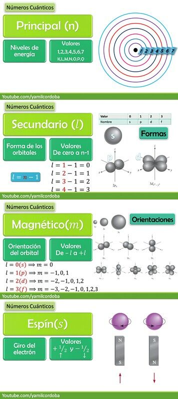 296 best quimica images on Pinterest Life science, Educational - best of tabla periodica nombres familias