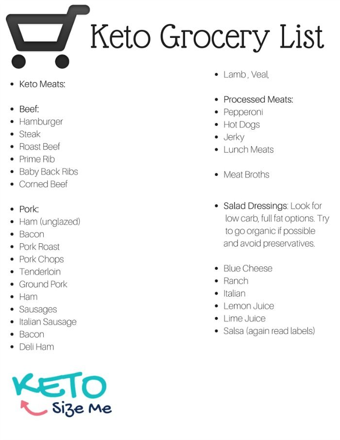 Keto Food List Printable Keto Grocery List Yummy Goodness