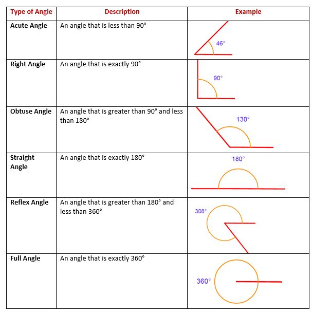32 best math help images on Pinterest Education, Worksheets and - geometric sequence example