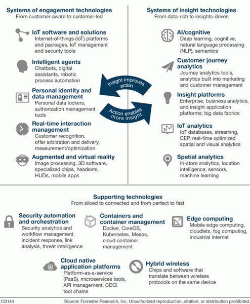 Forrester identifie 15 technologies numériques émergentes qui vont bouleverser les attentes des clients et le fonctionnement des entreprises dans les 5 années à venir.    Parmi elles, figurent l'Internet des objets, les agents intelligents, la réalité augmentée, l'intelligence artificielle et la 5G.