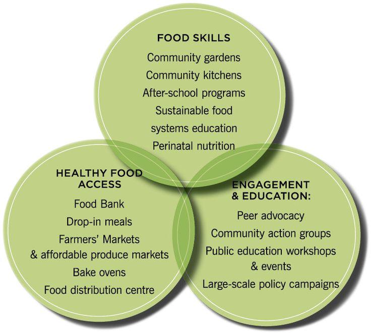 Food Safety Video Oregon Food Bank