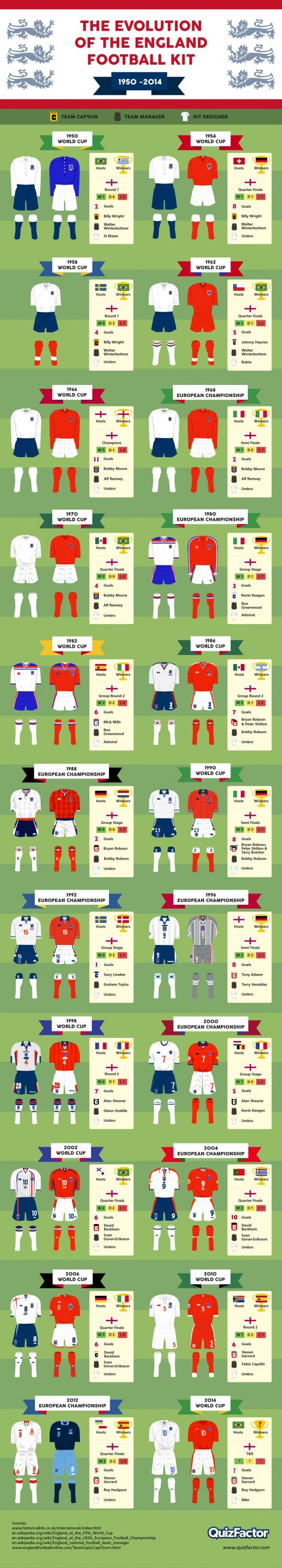 Infographic: Evolution Of The England Football Kit