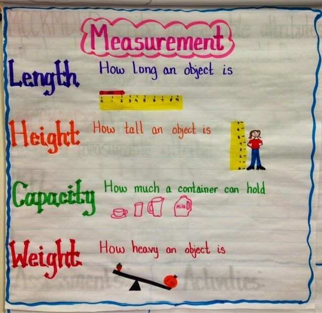 Measurement anchor chart and unit More