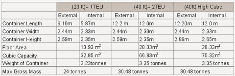 Shipping Container Sizes Container Dimensions And