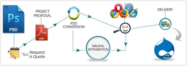 If you are looking for a fast and reliable #CMS #website then Drupal is the best option for you, we #convert your website from #PSD to #Drupal with crystal clear layout, w3c validate user-friendly interface. For more details call us on:+91-8802636461 or Request a quote on: http://www.i-webservices.com/PSD-to-Drupal-Conversion