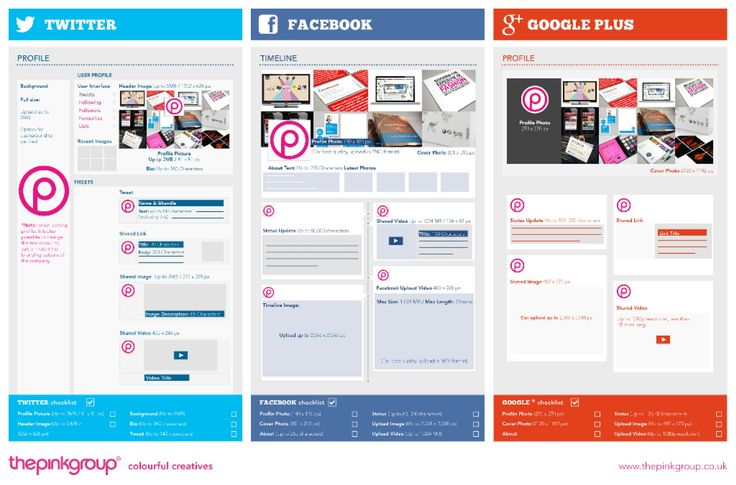 Infofraphic showing best #socialmedia #image #sizes for sharing images and #logos.