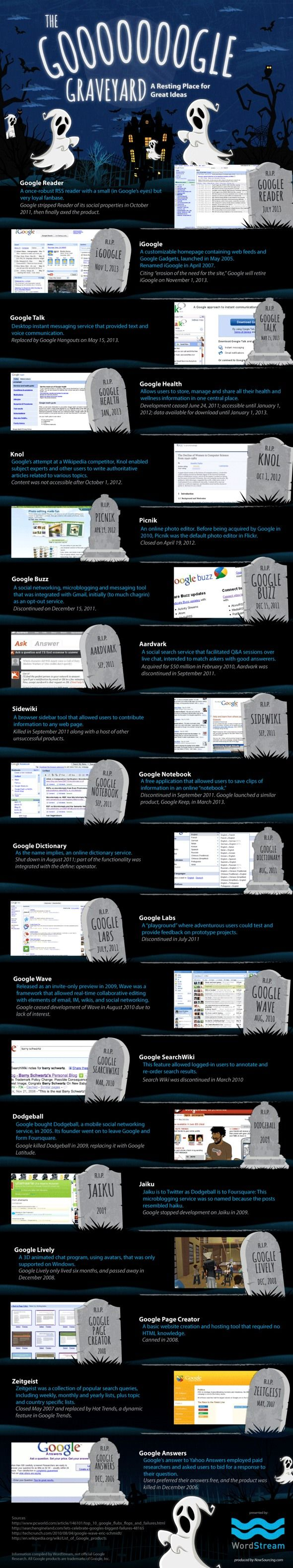 What Has Google Killed In The Past 7 Years? http://www.makeuseof.com/tag/what-has-google-killed-in-the-past-7-years/