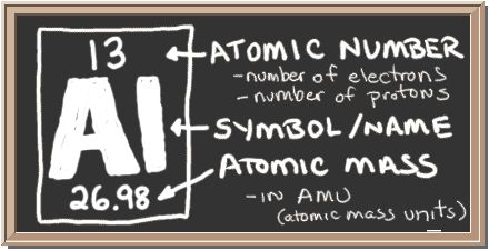 15 best aluminum images on pinterest chemistry iron and periodic atomic number 13 atomic mass 2698 urtaz Images