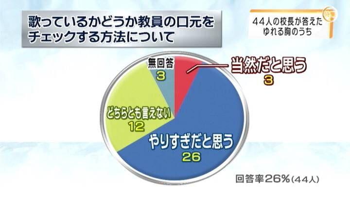 テレビ局「賛成80%反対20%の結果がでた時は公平にするため賛成反対それぞれ50%として報道しています」