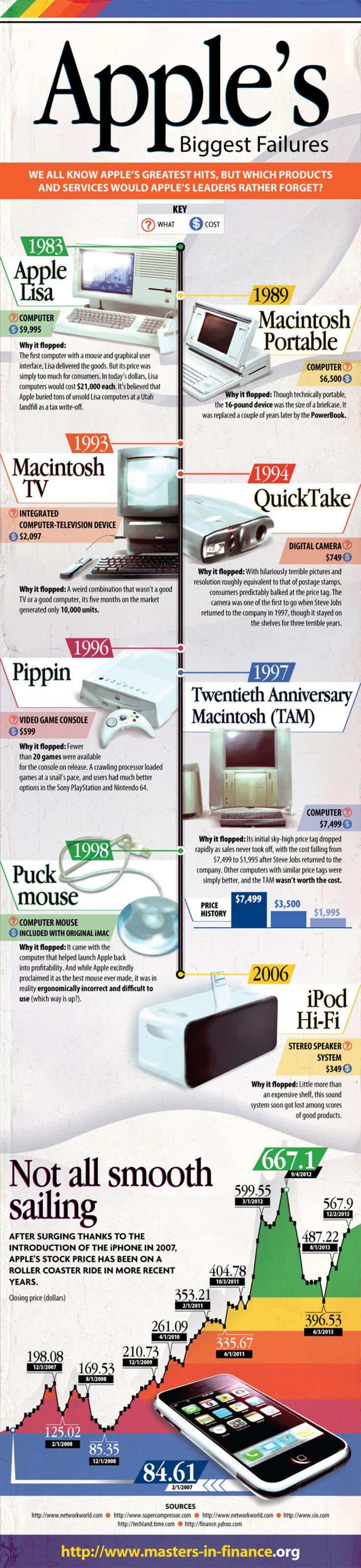 Apple's Biggest Failures #infographic