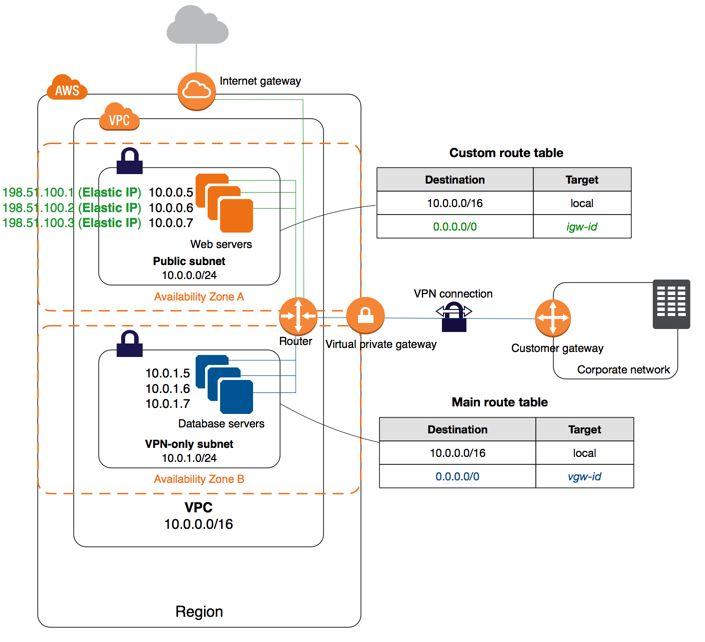 899bfa8daab09f4ae6968563bf453728  architecture diagrams hardware - Site To Site Vpn Vs Remote Access Vpn