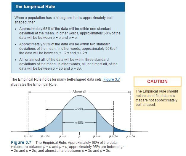 The Empirical Rule When a population has a histogram that is approximately bell-shaped, then Approximately 68% of the data will be within one standard deviation of the mean. In other words, approximately 68% of the data will be between µ − σ and µ + σ. Approximately 95% of the data will be within two standard deviations of the mean. In other words, approximately 95% of the data will be between µ − 2σ and µ + 2σ....William Navidi, Barry Monk Elementary STATISTICS Second Edition