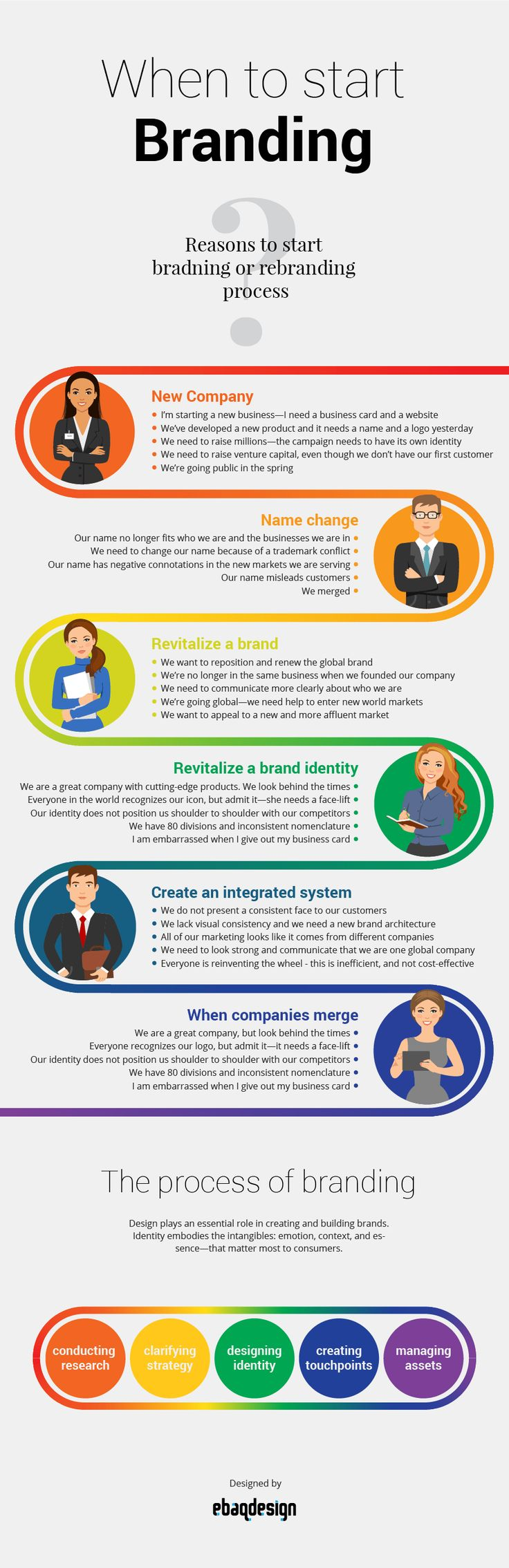 Discover what are the most common reasons to start #branding or #rebranding process in the #infographic below.