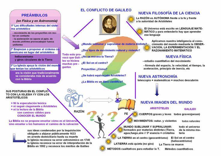 Descubrimientos de la ciencia para Galileo