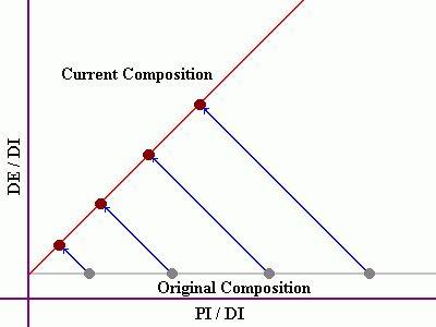 Isochron Dating Method explained at creationwiki.org
