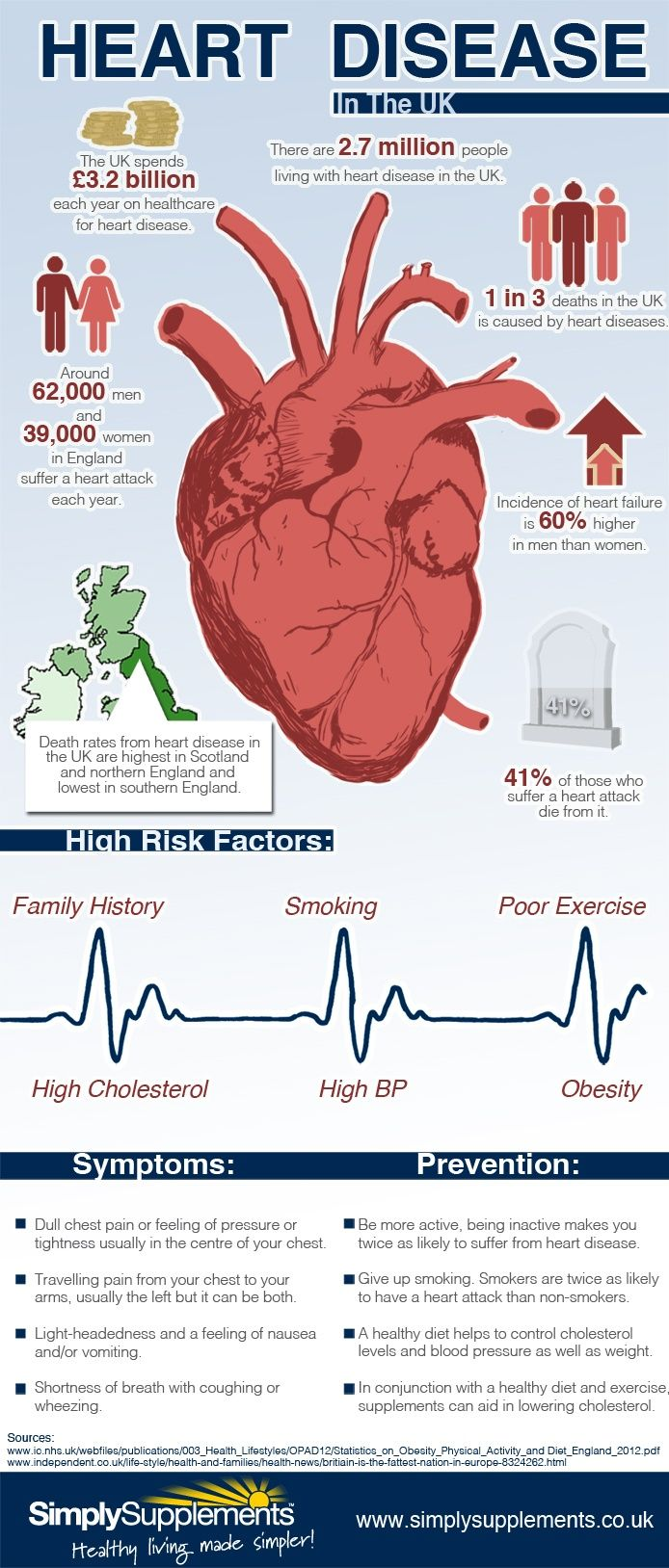 Raising awareness of cholesterol link to chd