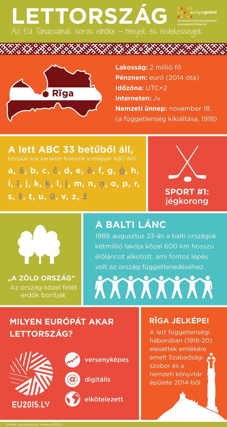 Gyrstalpaló Lettországról http://europapont.blog.hu/2015/01/28/lettorszag_infografika