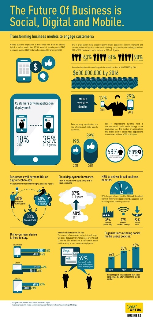 The Future of Business is Social Digital & Mobile.